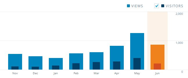 Besøgende på bloggen er kraftigt stigende